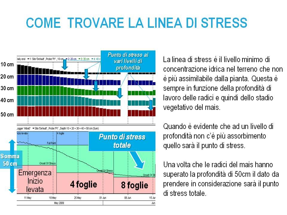 Come trovare la linea di stress.