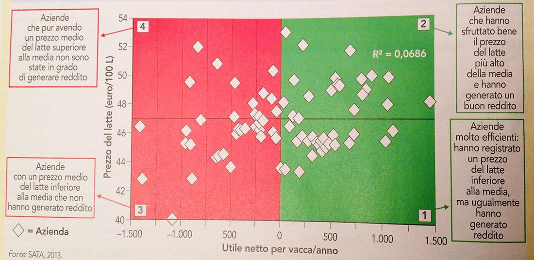 Grafico tratto da L'Informatore Agrario n. 46/2015.