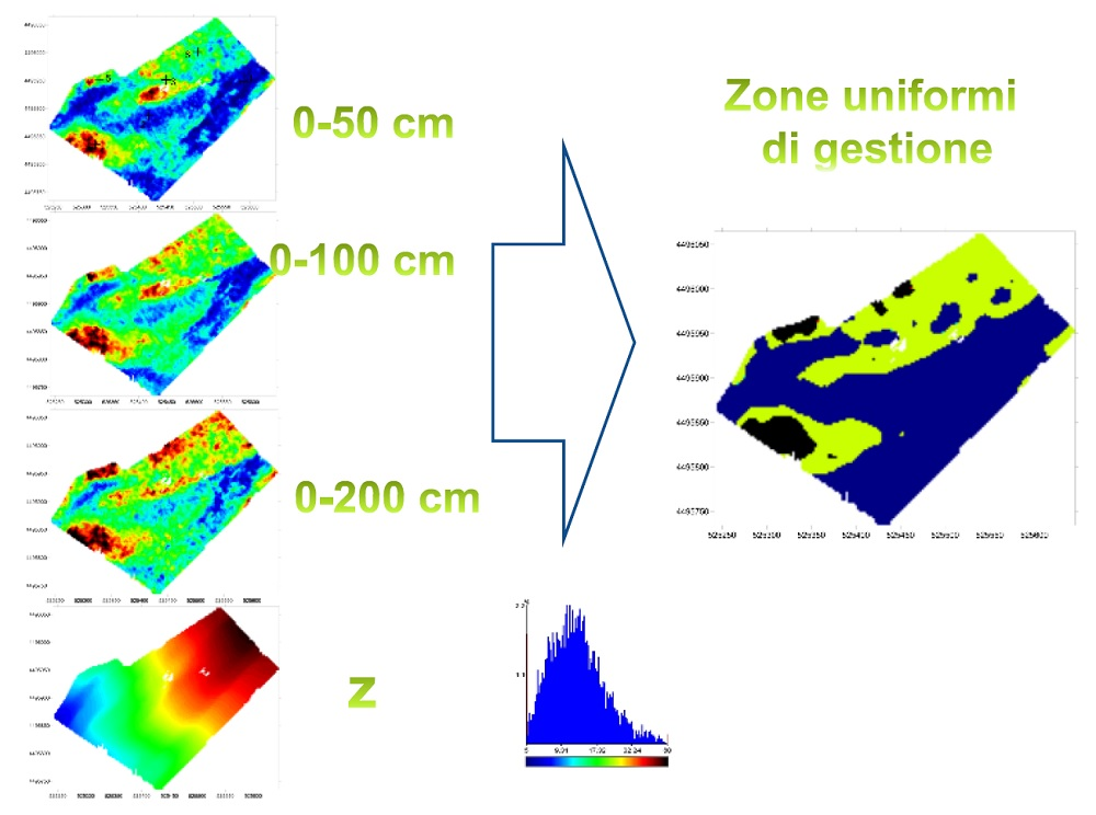Esempio di una mappatura del suolo effettuata da un'attrezzatura che misura la resistività elettrica del suolo.