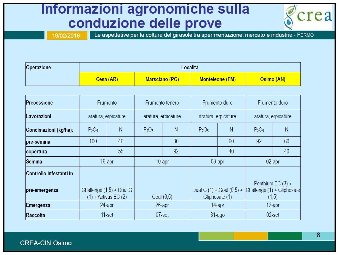 """Tabella tratta da Andrea Del Gatto (Centro ricerche colture industriali di Osimo) - Progetto """"Qualità girasole"""", risultati della rete di sperimentazione 2015."""