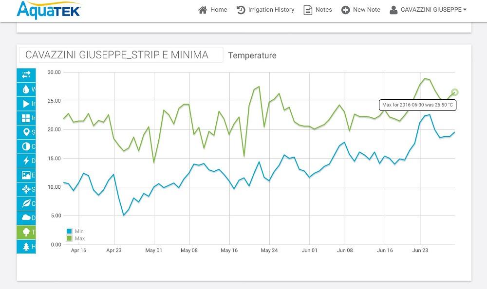 In questo grafico il sistema Aquatek fornisce informazioni sull'andamento delle temperature minime e massime dal momento della semina del mais.