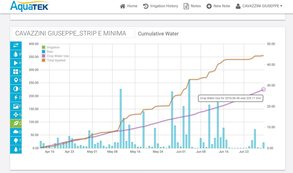 In questo grafico le colonnine azzurre indicano tutte le piogge cadute e la linea viola il consumo di acqua da parte del mais. Alla data di fine giugno il mais in questo appezzamento ha consumato 225,11 mm di acqua.